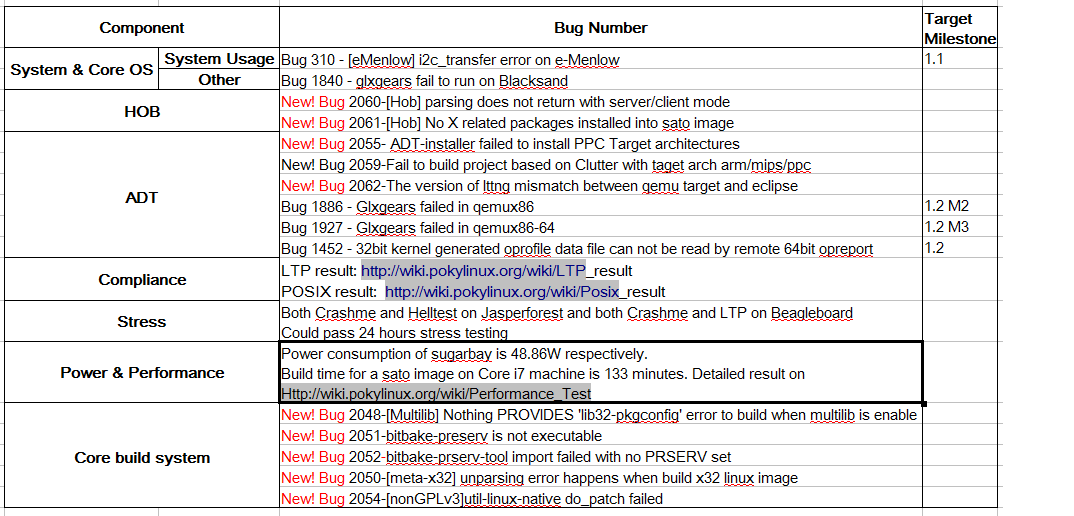 Yocto 1.2M3-RC1 Issue Summary Result.png