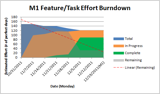 Feature-burndown12-M1.png