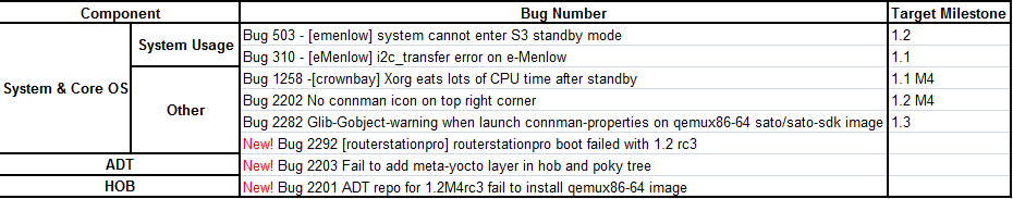 Weekly Yocto1.2 M4 RC3 Issue Summary.png