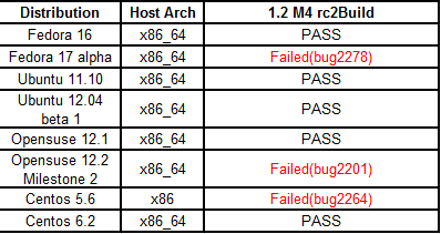 Fullpass Yocto1.2 M4 RC2 Test Distribution Test.png