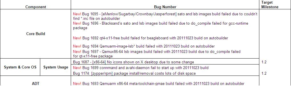 Yocto 1.2 20111023 Issue Summary Result.JPG