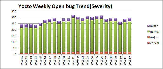 File:WW12 open bug trend severity.png