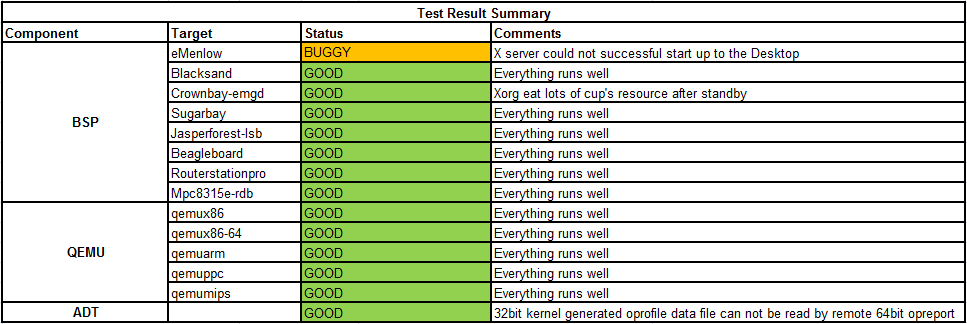 Weekly Yocto1.3 20120523 Test Result Summary.png