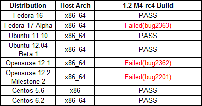 Fullpass Yocto1.2 M4 RC4 Test Distribution Test.png