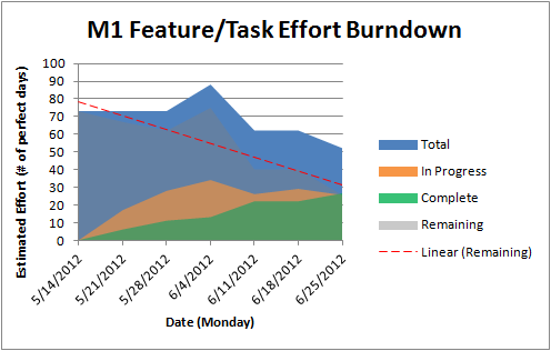 Feature-burndown13-M1.png