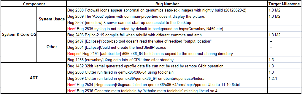 Weekly Yocto1.3 20120530 Issue Summary.png