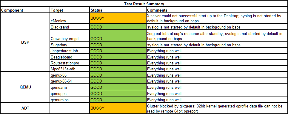 Weekly Yocto1.3 20120530 Test Result Summary.png