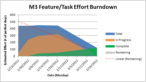 Feature-burndown12-M3.png
