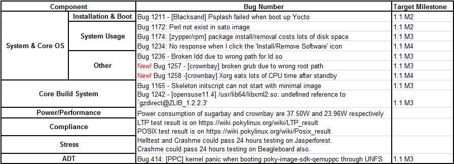 Fullpass Yocto 1.1 M2 RC3 Issue Summary.png