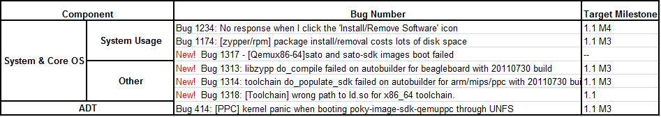 Fullpass Yocto 1.1 M3 RC1 Issue Summary.png