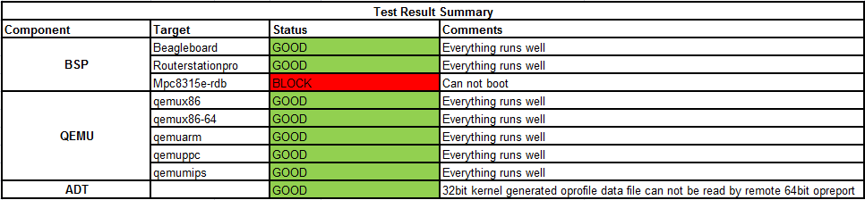 Weekly Yocto1.3 20120510 Test Result Summary.png