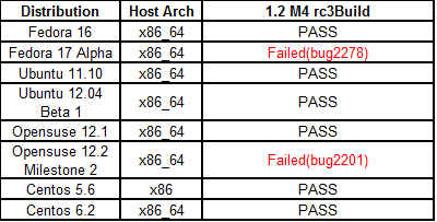 Fullpass Yocto1.2 M4 RC3 Test Distribution Test.png