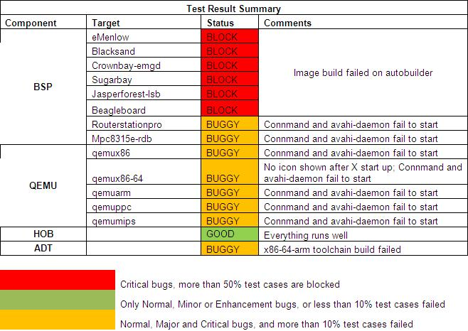 Yocto 1.2 20111023 Test Result Summary.JPG
