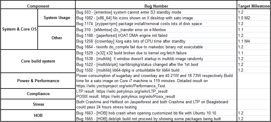 Fullpass Yocto1.1 M4 RC4 Issue Summary.png