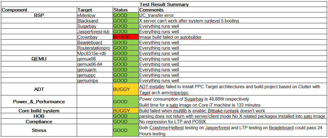 Yocto 1.2M3-RC1 Test Result Summary.png