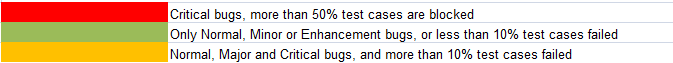 Weekly Yocto1.2 M4 RC2 Test Result Summary2.png
