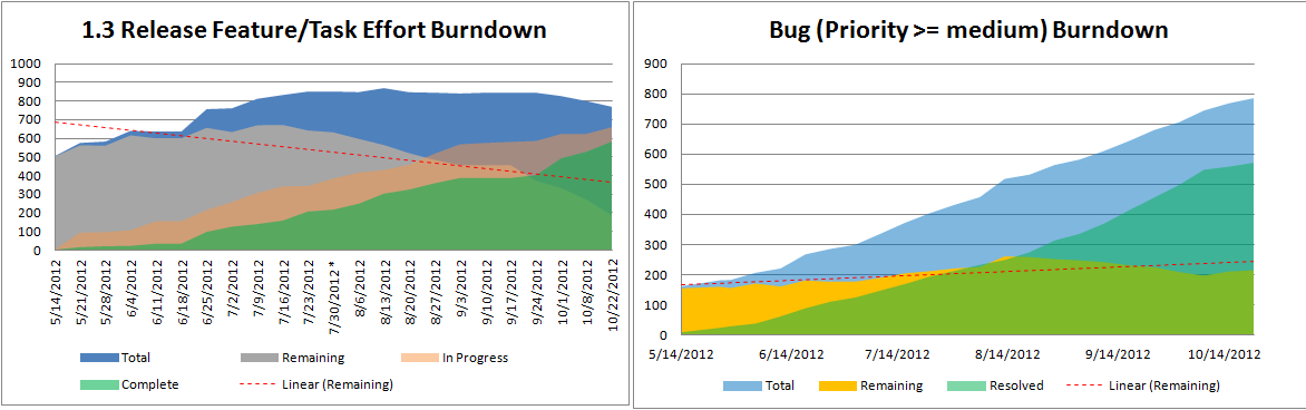 Feature-burndown13.png