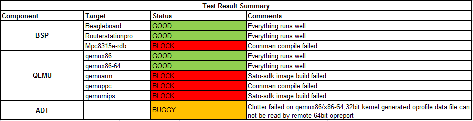 Weekly Yocto1.3 20120505 Test Result Summary.png