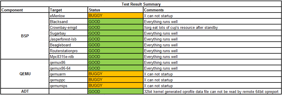 Weekly Yocto1.3 20120515 Test Result Summary.png