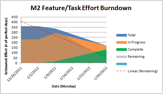 Feature-burndown12-M2.png