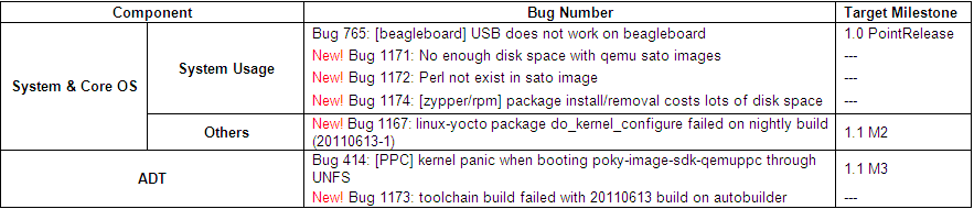 Yocto 1.1 20110613 Issue Summary Result.PNG